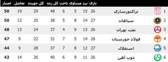جدول لیگ برتر ۹۳-۹۴